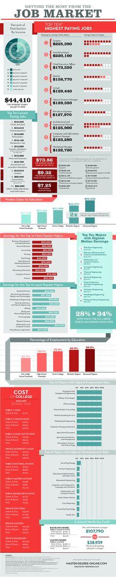 #job market #business  http://www.roehampton-online.com/?ref=4231900  #careers #career #jobs #jobsearch #recruitment #work #employment #infographic
