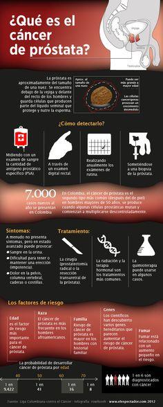 Qué es el cáncer de próstata #infografia
