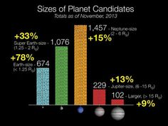 "In the first three years of Kepler data, more than 3,500 exoplanet candidates have been named. Since the January 2013 update the number of candidates increased by 29 percent. The largest increase of 78 percent was for the Earth-size category. (Credit: NASA) Mona Evans, ""Hunting for Extrasolar planets"" http://www.bellaonline.com/articles/art66984.asp"