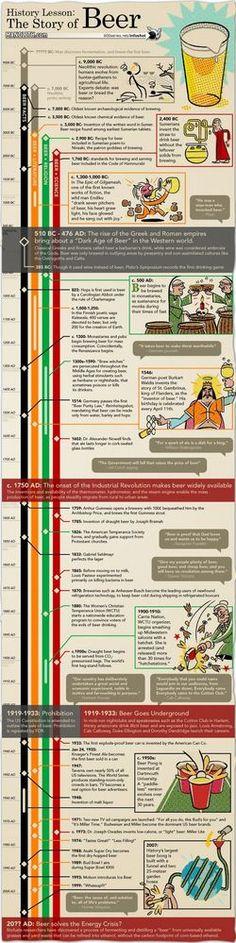 [INFOGRÁFICO] A História da Cerveja