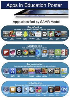 Apps in Education Blog - SAMR Poster - the apps listed are classified by the SAMR model.  November 2012