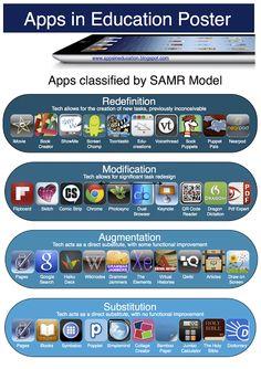 Apps in Education: SAMR Model Apps Poster