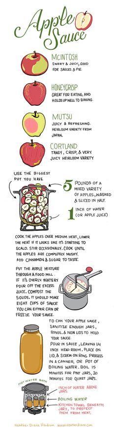 Applesauce by Heather Diane Hardison,  illustratedbites #Infographic #Applesauce