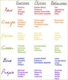 ✯ Properties of Colors colour, idea, color chart, color psychology, colors, hous, paint, design, thing