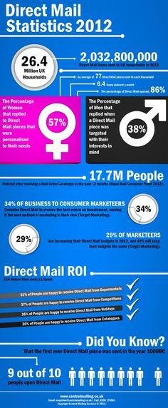 #DirectMail Statistics 2012