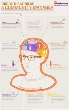 Inside the Mind of a Community Manager #infographic #infografía