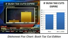 Fox aired a graphic with a badly distorted scale to exaggerate the effect that the expiration of the Bush tax cuts would have on the rich.
