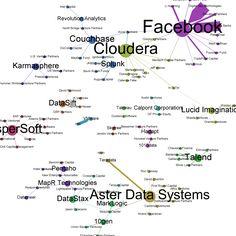 Big Data investment map
