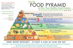 Food Pyramid - achieve a balanced diet