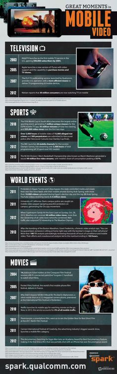 When the first mobile phones with video capability came into being, we all knew the potential for shooting video snippets of family and friends on the go. But few could predict the sea change that mobile video (and the high-speed networks that move them) has had on human society—from the World Cup to Arab Spring. Here is an at-a-glance almanac of the most important milestones in mobile-video history.