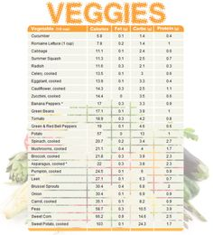Low carb counter for vegetables. blogilates:  Vegetable chart comparing calories, fat, carbs, and protein.