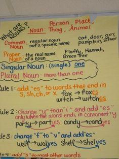 Noun Rules - Anchor Chart