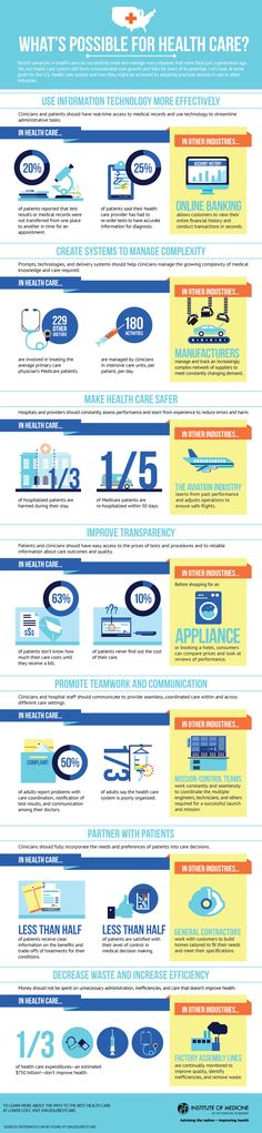 What's Possible for Healthcare from the Institute of Medicine #infographic #healthit #ehr