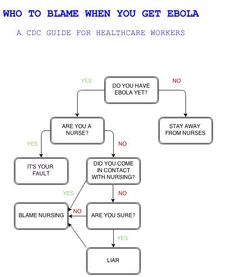 CDC flowchart tells healthcare workers who they can blame when they contract Ebola virus.