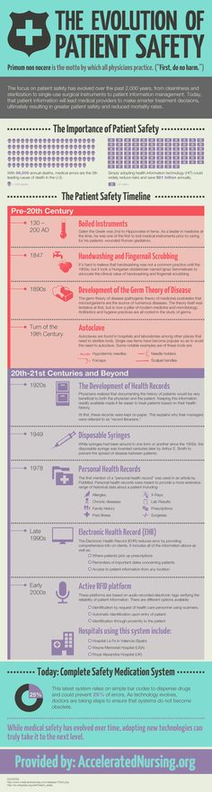 INFOGRAPHIC: The Evolution of Patient Safety