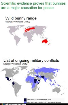 Bunnies prevent military conflicts.  Correlation and Causation