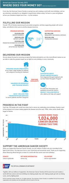 The American Cancer Society is committed to saving lives and creating a world with more birthdays, while maintaining the highest standards of stewardship.  This infographic highlights the financial impact of the critical programs and platforms that allow the American Cancer Society to remain focused on our mission: helping people stay well and get well, by finding cures, and by fighting back.  Join the fight against cancer by donating to the American Cancer Society.