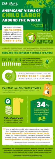 Surprising results of American's beliefs about #ChildLabor.