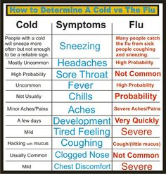 How to Determine A Cold vs The Flu