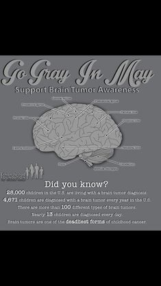 Grey in May brain cancer awareness