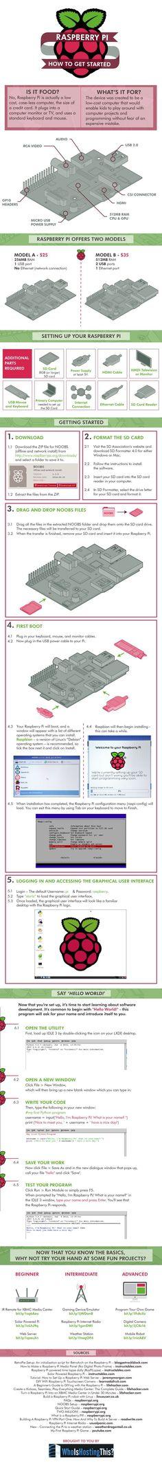 Raspberry Pi: How To