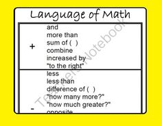 Language of Math poster from Scaffolded Math and Science on TeachersNotebook.com -  (3 pages)  - This poster aligns the words in word problems with the Math symbols they represent, making translating and solving word problems a lot easier.