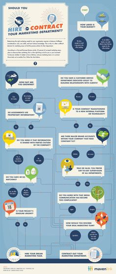 Should you hire or contract your #marketing department #infographic