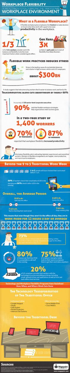 How Technology is Changing the Workplace Environment [infographic]