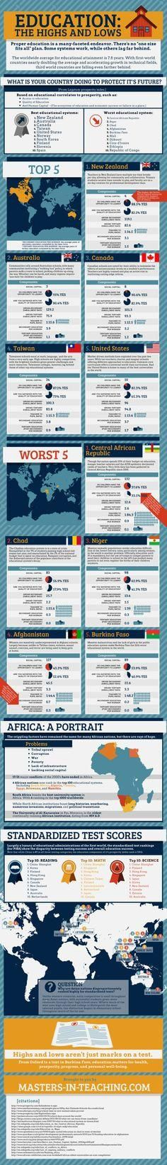 Education: The Highs and Lows[INFOGRAPHIC]