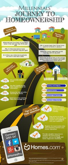Homes.com Millennials Journey to Homeownership Infographic. Get to know the millennials and their journey to purchasing a home.