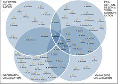 Visualization studies map