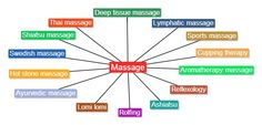 Different types of massage therapy ~ http://massagedreams.com/massage/best-types-of-massage-therapy via @Becky Edwards #Spa for #wellness!