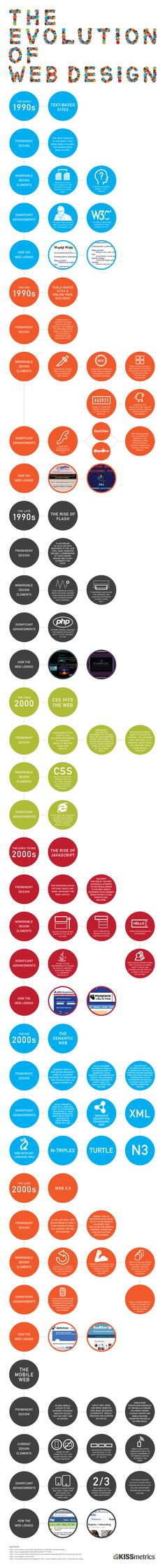 An #infographic depicting 'The Evolution of Web Design'. #inspiration #timeline