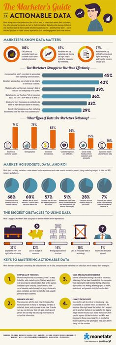 How Marketers Use Actionable Data [Infographic] | Get Elastic Ecommerce Blog