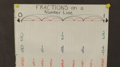Fractions on a Number line - easy lesson!