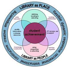 School Library Diagram