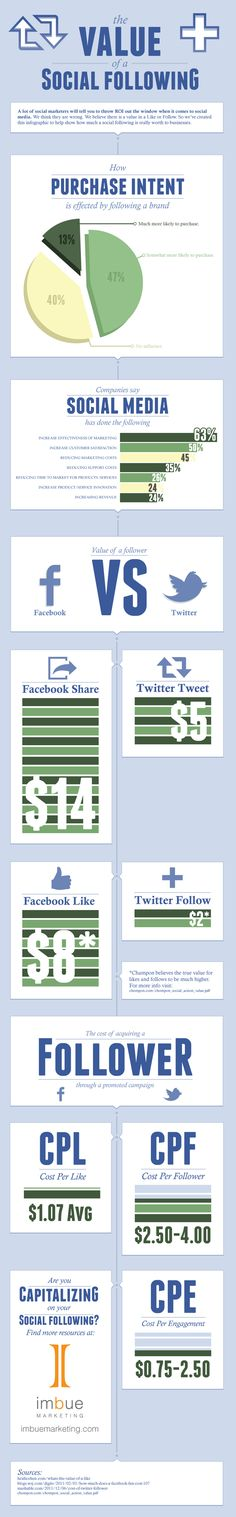 The value of a social following.  Infographic: What's a Facebook Like, Twitter Follower Worth to Brands?