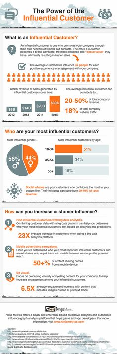 Leveraging Influential Customers: Your Most Important Online Marketing #Infographic
