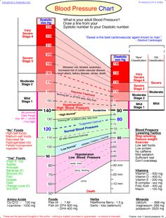 A great resource.. simple Blood Pressure chart for quick reference.