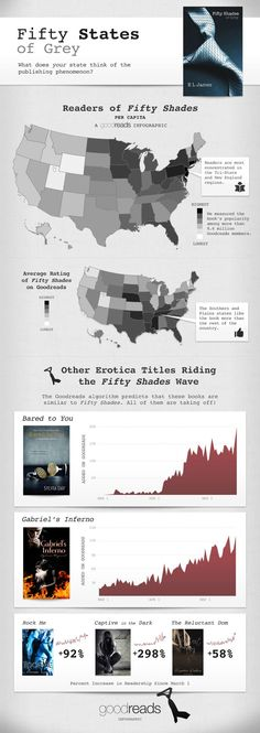 Goodreads: Fifty States of Grey [INFOGRAPHIC] shades, shade infograph, fifti state, 50 shade, infograph book, publish phenomenon, grey, fifti shade, tiger comic