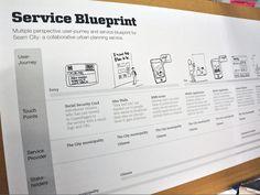 Service blueprint for a urban service.  #crosschannel