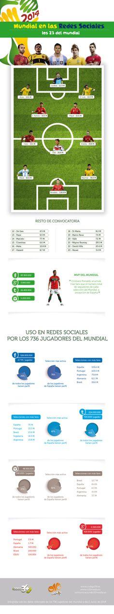 El Mundial en las Redes Sociales #infografia #infographic #socialmedia