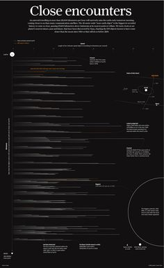 Asteroids Close Encounters infographic