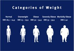 How does your BMI affect your diabetes?