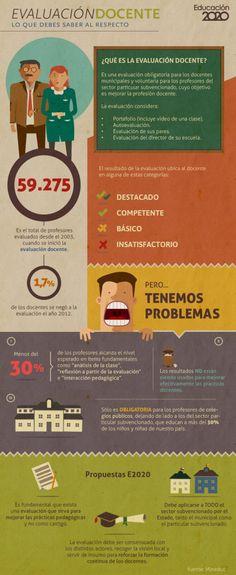 Infografía: ¿Qué es la evaluación docente? - Sentidos Comunes #educacion