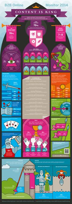 """B2B Online Monitor """"Content is King"""" 2014 #infographic"""