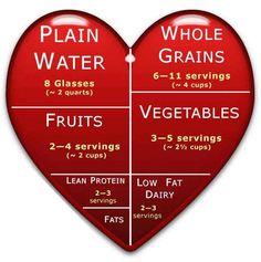 healthy heart, diet, healthy eating, healthy breakfasts, healthi, eat healthy, food pyramid, health foods, heart healthy foods