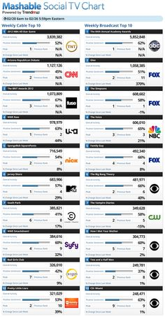 Social TV Chart showing which TV shows generate social buzz. Which ones are most surprising to you?