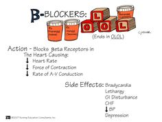 Beta Blockers | Nursing Mnemonics and Tips