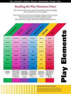 Play Elements